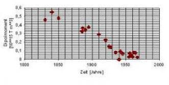 Wie bestimmt die radiometrische Datierung das Alter der Erde